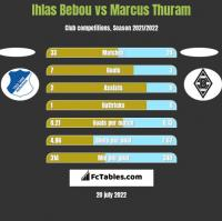 Ihlas Bebou vs Marcus Thuram h2h player stats