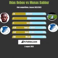 Ihlas Bebou vs Munas Dabbur h2h player stats