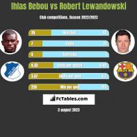 Ihlas Bebou vs Robert Lewandowski h2h player stats
