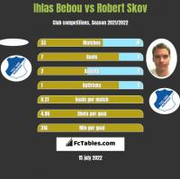 Ihlas Bebou vs Robert Skov h2h player stats