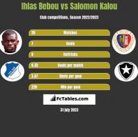 Ihlas Bebou vs Salomon Kalou h2h player stats