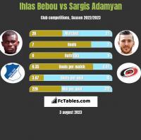 Ihlas Bebou vs Sargis Adamyan h2h player stats