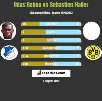 Ihlas Bebou vs Sebastien Haller h2h player stats