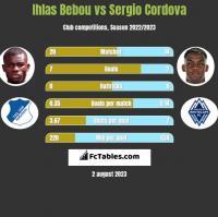 Ihlas Bebou vs Sergio Cordova h2h player stats
