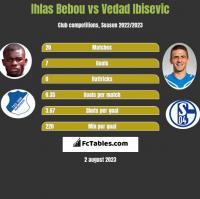 Ihlas Bebou vs Vedad Ibisevic h2h player stats