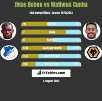 Ihlas Bebou vs Matheus Cunha h2h player stats