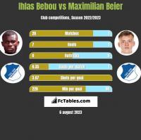 Ihlas Bebou vs Maximilian Beier h2h player stats