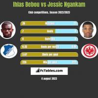 Ihlas Bebou vs Jessic Ngankam h2h player stats