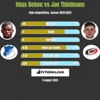 Ihlas Bebou vs Jan Thielmann h2h player stats