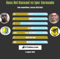 Iiass Bel Hassani vs Igor Coronado h2h player stats
