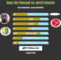 Iiass Bel Hassani vs Jorrit Smeets h2h player stats