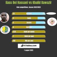 Iiass Bel Hassani vs Khalid Bawazir h2h player stats