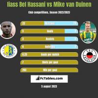 Iiass Bel Hassani vs Mike van Duinen h2h player stats