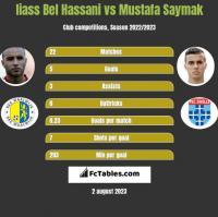 Iiass Bel Hassani vs Mustafa Saymak h2h player stats