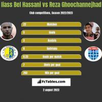 Iiass Bel Hassani vs Reza Ghoochannejhad h2h player stats