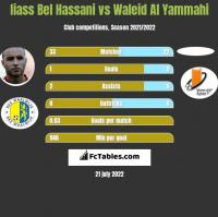 Iiass Bel Hassani vs Waleid Al Yammahi h2h player stats
