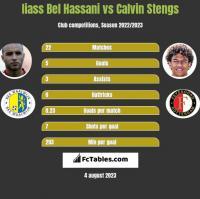 Iiass Bel Hassani vs Calvin Stengs h2h player stats