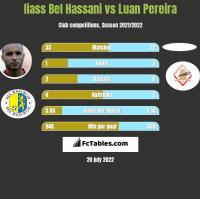 Iiass Bel Hassani vs Luan Pereira h2h player stats