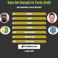 Iiass Bel Hassani vs Ferdy Druijf h2h player stats