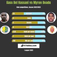 Iiass Bel Hassani vs Myron Boadu h2h player stats
