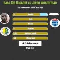 Iiass Bel Hassani vs Jarno Westerman h2h player stats