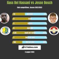 Iiass Bel Hassani vs Jesse Bosch h2h player stats