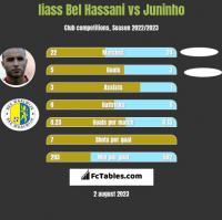 Iiass Bel Hassani vs Juninho h2h player stats