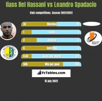 Iiass Bel Hassani vs Leandro Spadacio h2h player stats