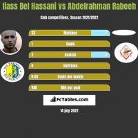Iiass Bel Hassani vs Abdelrahman Rabeeh h2h player stats