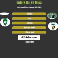 Iinters Gui vs Mica h2h player stats