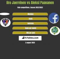 Iiro Jaervinen vs Aleksi Paananen h2h player stats