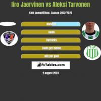 Iiro Jaervinen vs Aleksi Tarvonen h2h player stats
