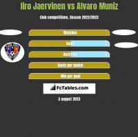 Iiro Jaervinen vs Alvaro Muniz h2h player stats
