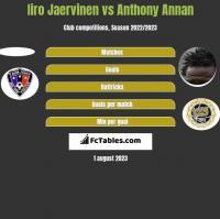 Iiro Jaervinen vs Anthony Annan h2h player stats