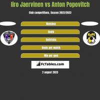 Iiro Jaervinen vs Anton Popovitch h2h player stats