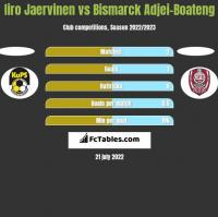 Iiro Jaervinen vs Bismarck Adjei-Boateng h2h player stats