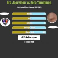 Iiro Jaervinen vs Eero Tamminen h2h player stats