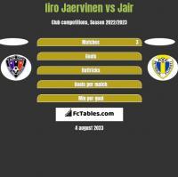 Iiro Jaervinen vs Jair h2h player stats