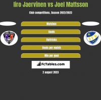 Iiro Jaervinen vs Joel Mattsson h2h player stats