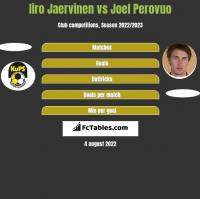 Iiro Jaervinen vs Joel Perovuo h2h player stats