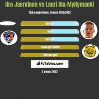 Iiro Jaervinen vs Lauri Ala-Myllymaeki h2h player stats