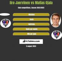 Iiro Jaervinen vs Matias Ojala h2h player stats