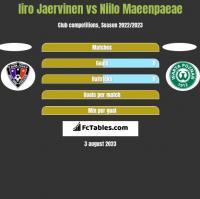 Iiro Jaervinen vs Niilo Maeenpaeae h2h player stats