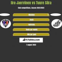 Iiro Jaervinen vs Tuure Siira h2h player stats
