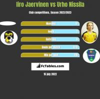 Iiro Jaervinen vs Urho Nissila h2h player stats