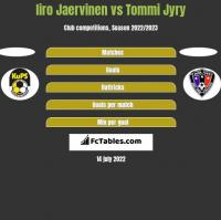 Iiro Jaervinen vs Tommi Jyry h2h player stats