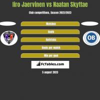 Iiro Jaervinen vs Naatan Skyttae h2h player stats