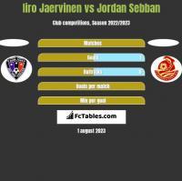 Iiro Jaervinen vs Jordan Sebban h2h player stats
