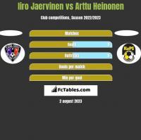 Iiro Jaervinen vs Arttu Heinonen h2h player stats