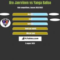 Iiro Jaervinen vs Yanga Baliso h2h player stats